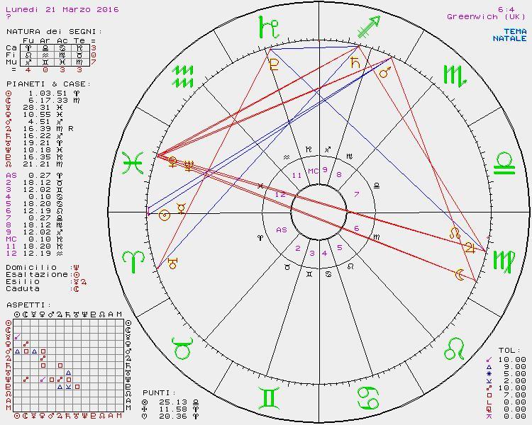 PREVISIONI ASTROLOGICHE DAL 21 AL 27 MARZO DI SUSY GROSSI