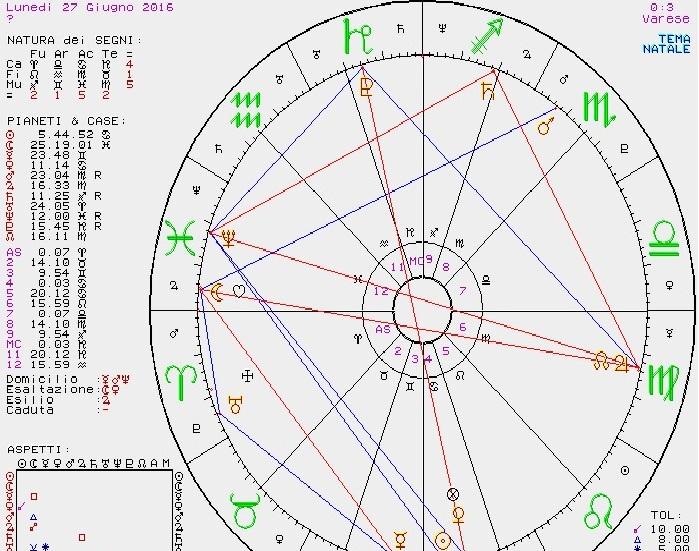 PREVISIONI ASTROLOGICHE DI SUSY GROSSI DAL 27 GIUGNO AL 3 LUGLIO