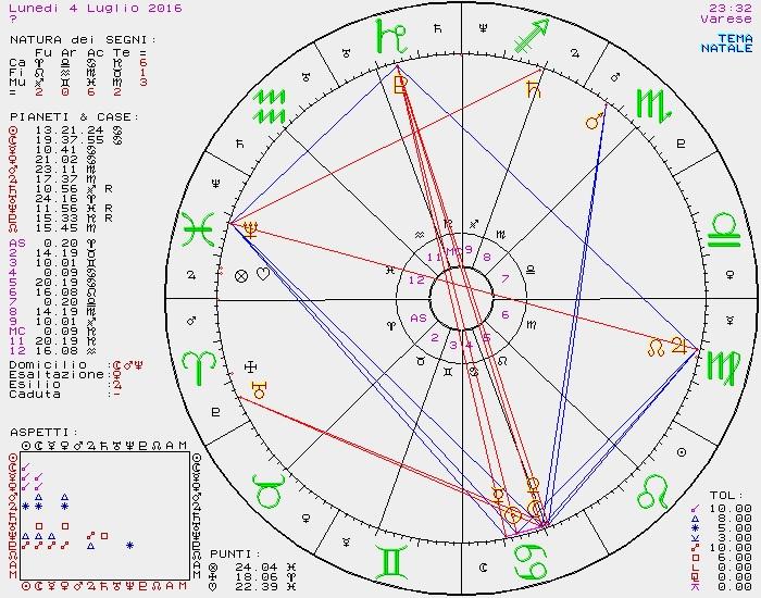 PREVISIONI ASTROLOGICHE DI SUSY GROSSI DAL 4 AL 10 LUGLIO